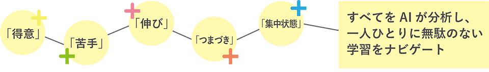atama+ナビゲート図