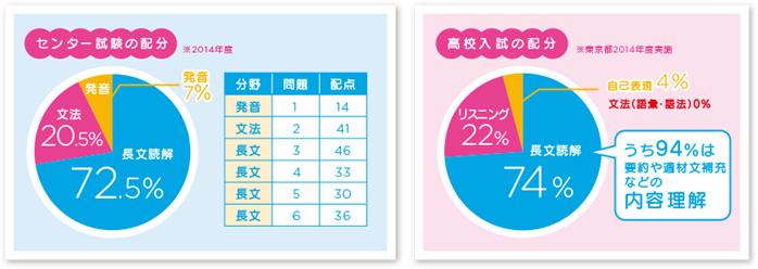 高校入試・センター試験の配分図
